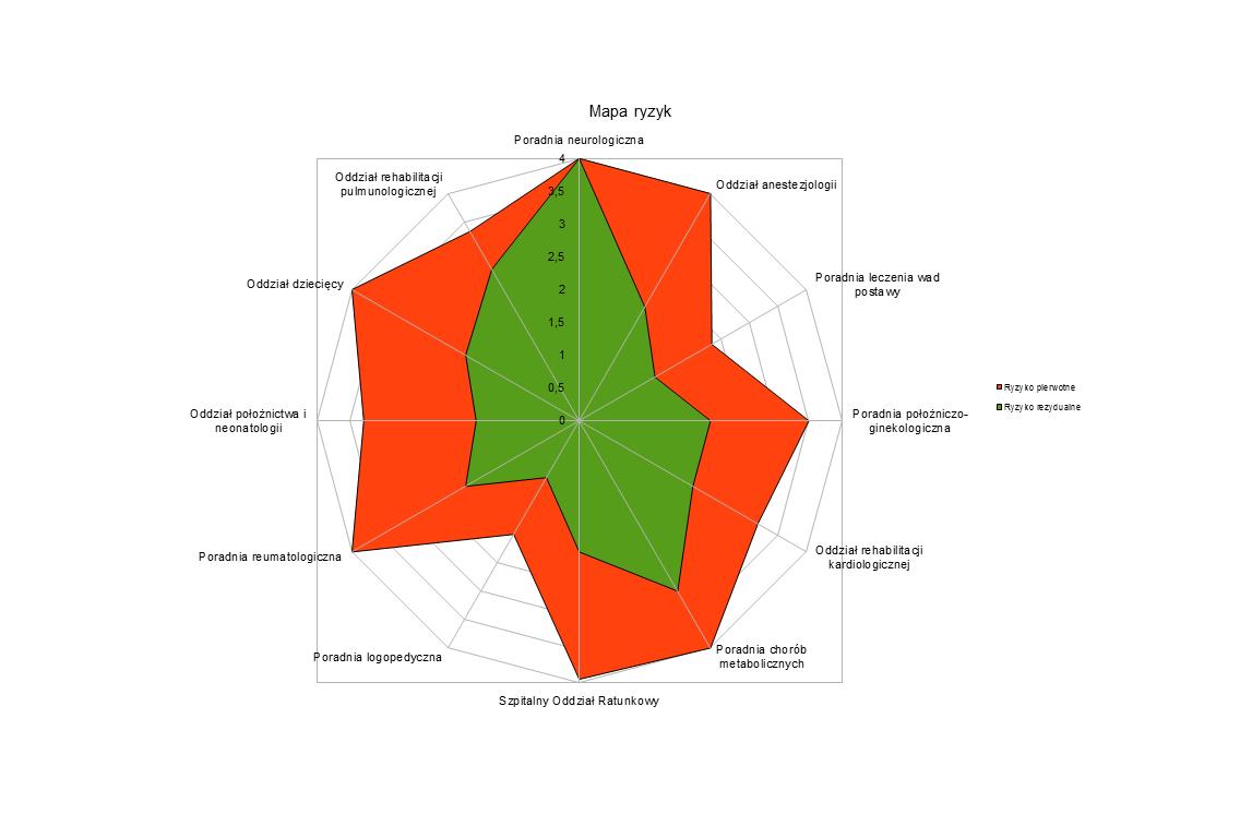 Zarządzanie ryzykiem – mapa ryzyka